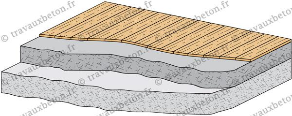 chape plancher bois