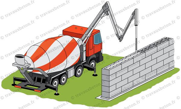 toupie beton mixo pompe mur beton banche