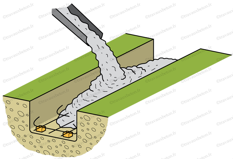 coulage béton fondation pour muret de cloture