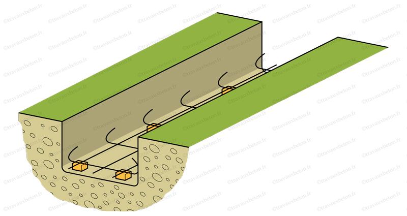 le ferraillage de fondation d un muret travaux b ton. Black Bedroom Furniture Sets. Home Design Ideas