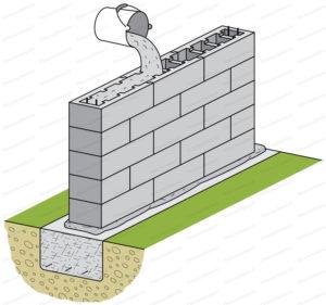 mur en bloc à bancher