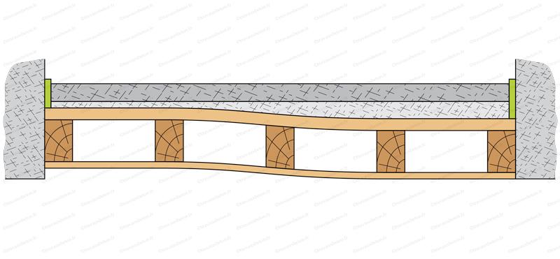 ragréage plancher bois