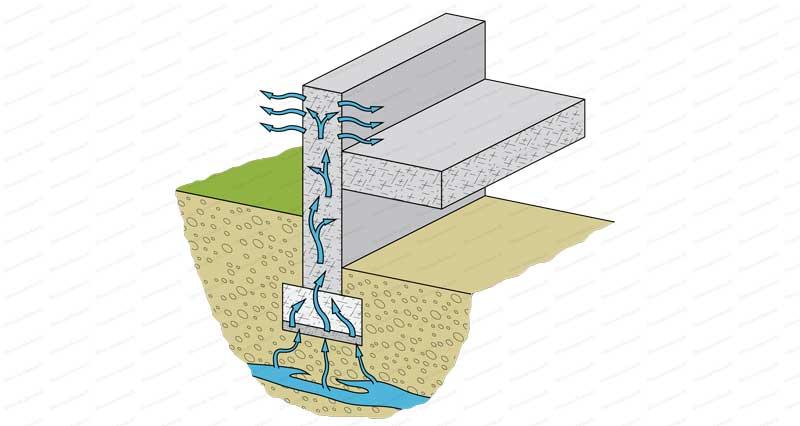 etancheite mur enterre